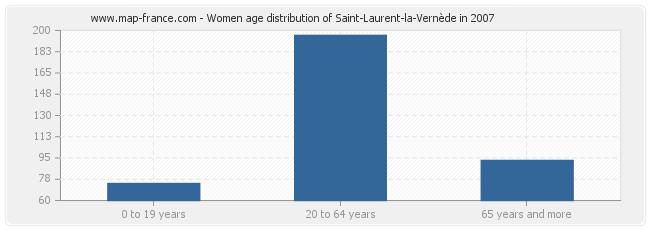 Women age distribution of Saint-Laurent-la-Vernède in 2007