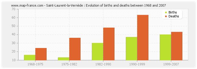 Saint-Laurent-la-Vernède : Evolution of births and deaths between 1968 and 2007