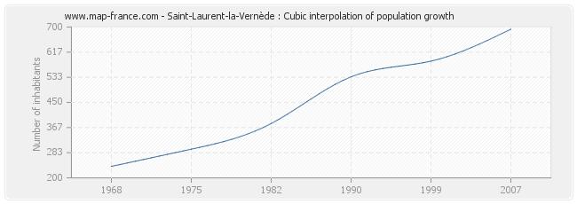 Saint-Laurent-la-Vernède : Cubic interpolation of population growth