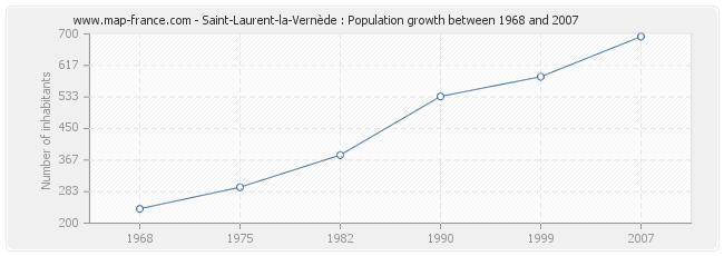 Population Saint-Laurent-la-Vernède