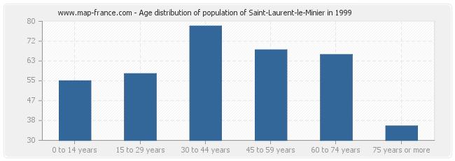 Age distribution of population of Saint-Laurent-le-Minier in 1999