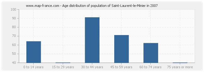 Age distribution of population of Saint-Laurent-le-Minier in 2007