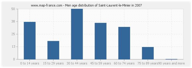 Men age distribution of Saint-Laurent-le-Minier in 2007