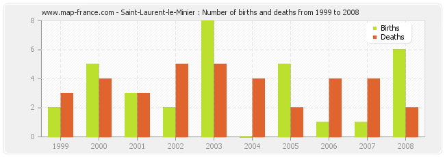 Saint-Laurent-le-Minier : Number of births and deaths from 1999 to 2008