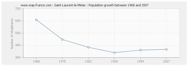 Population Saint-Laurent-le-Minier