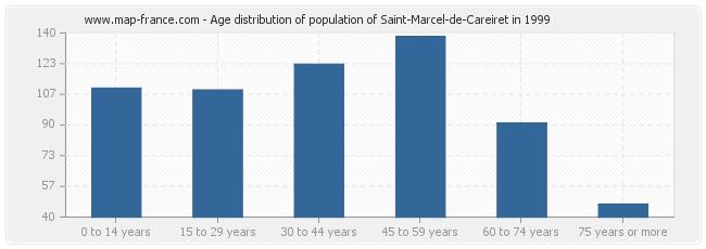 Age distribution of population of Saint-Marcel-de-Careiret in 1999