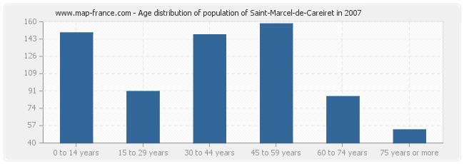 Age distribution of population of Saint-Marcel-de-Careiret in 2007