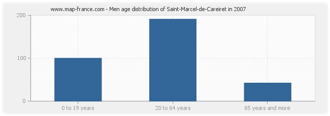 Men age distribution of Saint-Marcel-de-Careiret in 2007