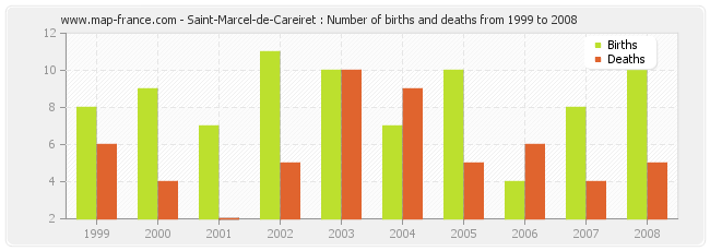 Saint-Marcel-de-Careiret : Number of births and deaths from 1999 to 2008