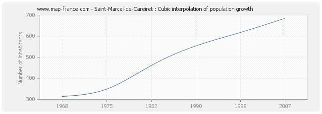 Saint-Marcel-de-Careiret : Cubic interpolation of population growth