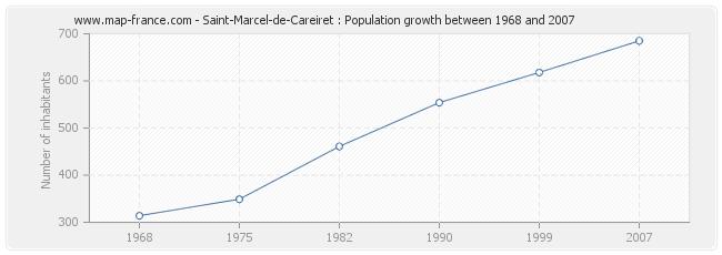 Population Saint-Marcel-de-Careiret
