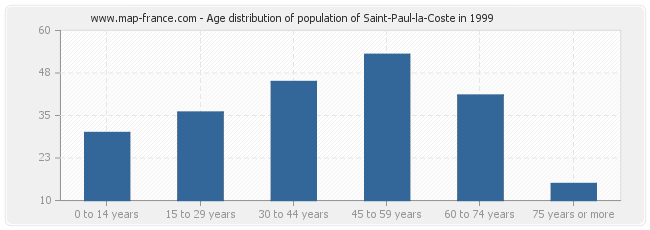 Age distribution of population of Saint-Paul-la-Coste in 1999