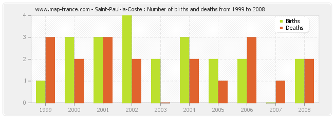 Saint-Paul-la-Coste : Number of births and deaths from 1999 to 2008