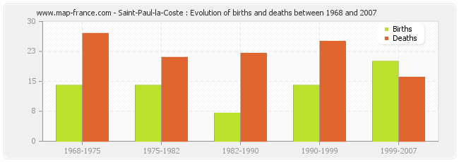Saint-Paul-la-Coste : Evolution of births and deaths between 1968 and 2007
