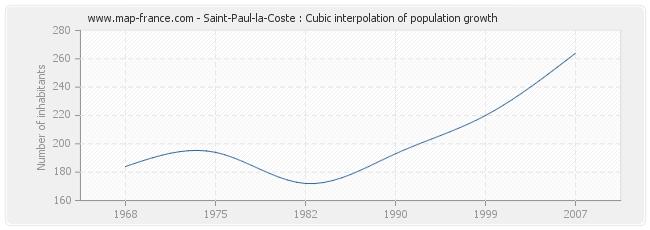 Saint-Paul-la-Coste : Cubic interpolation of population growth