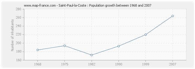 Population Saint-Paul-la-Coste
