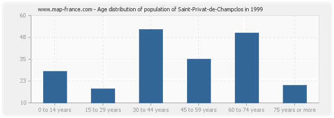 Age distribution of population of Saint-Privat-de-Champclos in 1999