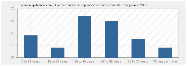 Age distribution of population of Saint-Privat-de-Champclos in 2007