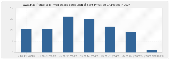 Women age distribution of Saint-Privat-de-Champclos in 2007