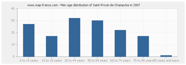 Men age distribution of Saint-Privat-de-Champclos in 2007