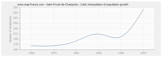 Saint-Privat-de-Champclos : Cubic interpolation of population growth