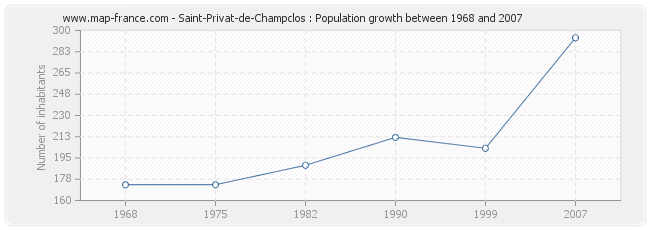 Population Saint-Privat-de-Champclos