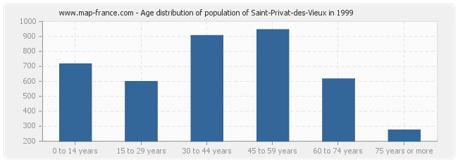 Age distribution of population of Saint-Privat-des-Vieux in 1999