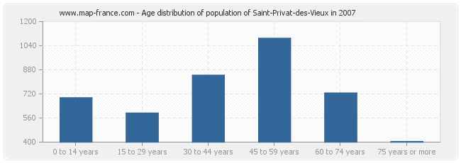 Age distribution of population of Saint-Privat-des-Vieux in 2007