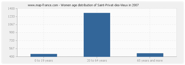 Women age distribution of Saint-Privat-des-Vieux in 2007