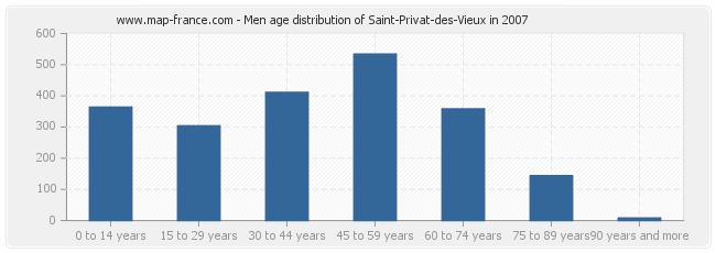 Men age distribution of Saint-Privat-des-Vieux in 2007