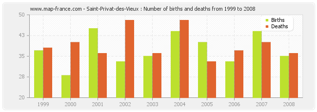 Saint-Privat-des-Vieux : Number of births and deaths from 1999 to 2008