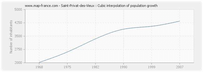 Saint-Privat-des-Vieux : Cubic interpolation of population growth