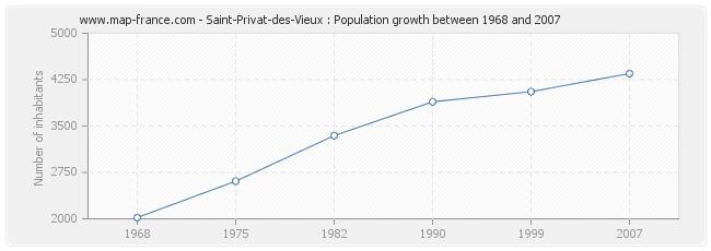 Population Saint-Privat-des-Vieux