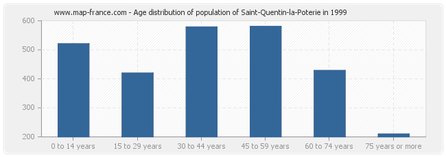 Age distribution of population of Saint-Quentin-la-Poterie in 1999