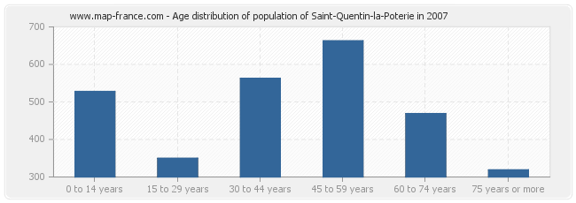 Age distribution of population of Saint-Quentin-la-Poterie in 2007