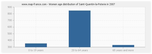 Women age distribution of Saint-Quentin-la-Poterie in 2007