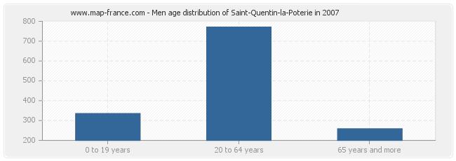 Men age distribution of Saint-Quentin-la-Poterie in 2007