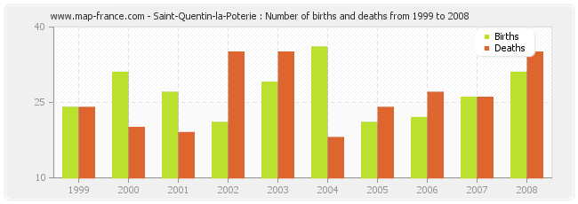 Saint-Quentin-la-Poterie : Number of births and deaths from 1999 to 2008