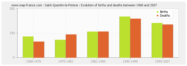 Saint-Quentin-la-Poterie : Evolution of births and deaths between 1968 and 2007