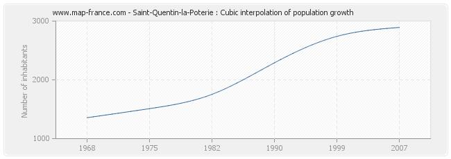 Saint-Quentin-la-Poterie : Cubic interpolation of population growth