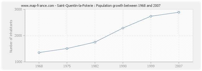 Population Saint-Quentin-la-Poterie