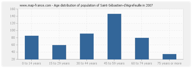 Age distribution of population of Saint-Sébastien-d'Aigrefeuille in 2007