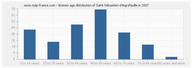 Women age distribution of Saint-Sébastien-d'Aigrefeuille in 2007