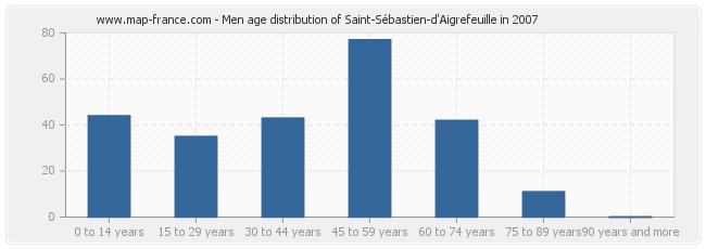 Men age distribution of Saint-Sébastien-d'Aigrefeuille in 2007