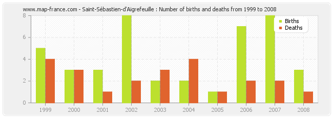 Saint-Sébastien-d'Aigrefeuille : Number of births and deaths from 1999 to 2008