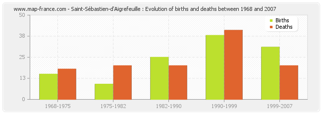 Saint-Sébastien-d'Aigrefeuille : Evolution of births and deaths between 1968 and 2007