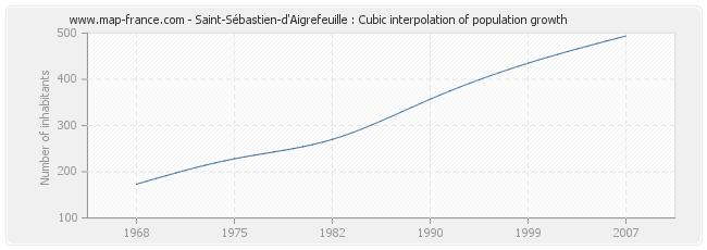Saint-Sébastien-d'Aigrefeuille : Cubic interpolation of population growth