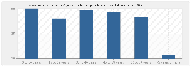 Age distribution of population of Saint-Théodorit in 1999