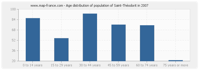 Age distribution of population of Saint-Théodorit in 2007