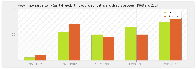 Saint-Théodorit : Evolution of births and deaths between 1968 and 2007